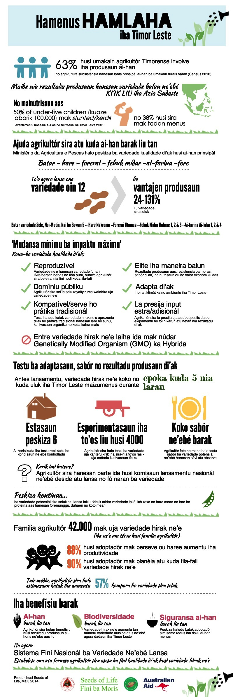 Reducing hunger infographic TT
