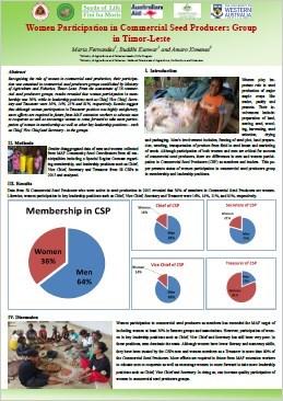 D3. Women participation in CSPs